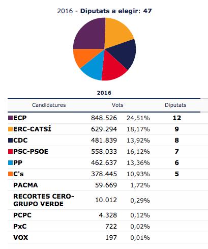 Resultat 26J Catalunya