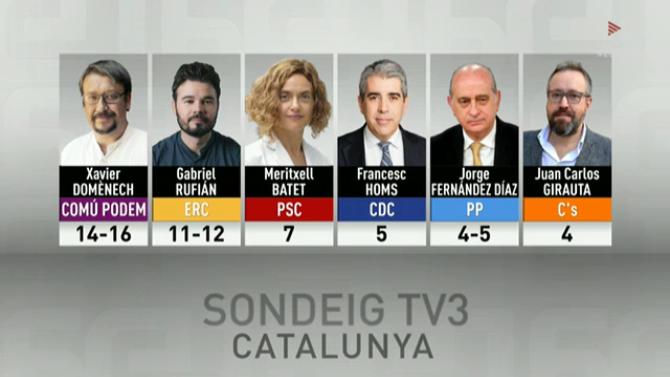 Sondeig TV3