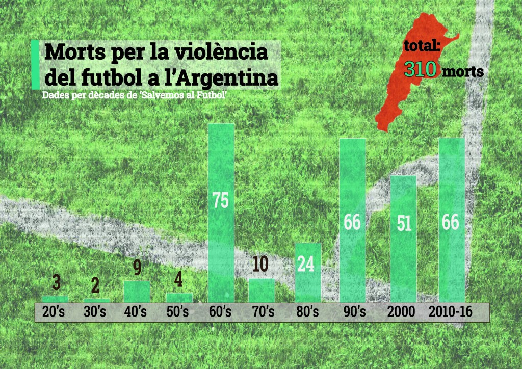 MÉS D'UN TERÇ DE LES MORTS PER LA VIOLÈNCIA DEL FUTBOL A L'ARGENTINA S'HAN VISCUT EN ELS DARRERS 16 ANYS.FONT: SALVEMOS AL FUTBOL