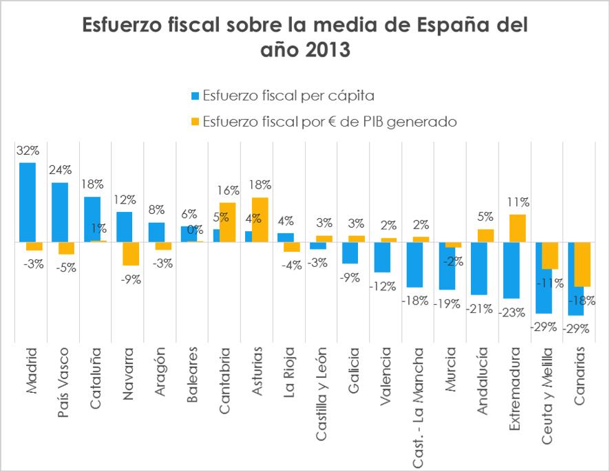 Fuente: Balanzas Fiscales de De la Fuente Elaboración propia.