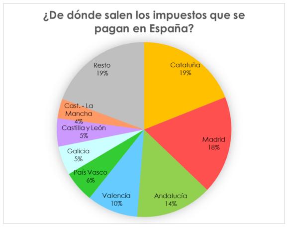 Font : Balances fiscals de De la Fuente Elaboració pròpia.