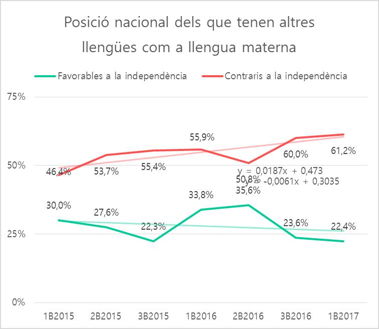 Estadístiques / Sergi Castañé
