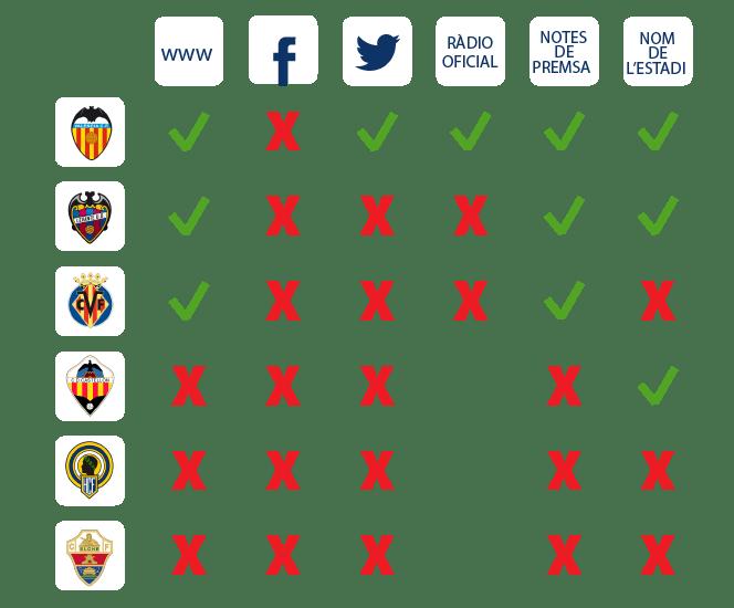 Ús del valencià al futbol//Plataforma per la Llengua