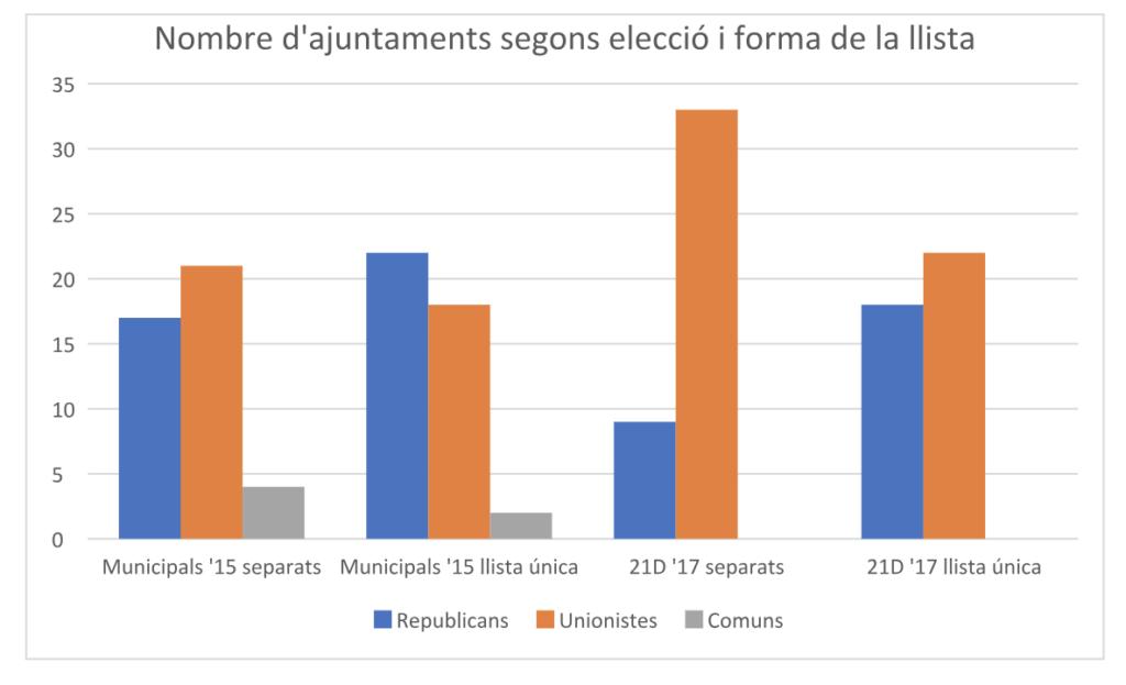 Estimació del nombre d'alcaldies, segons llistes separades o coalició ex-CDC – ERC, amb els resultats de les municipals de 2015 i les catalanes de 2017